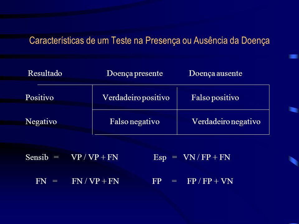 Características de um Teste na Presença ou Ausência da Doença