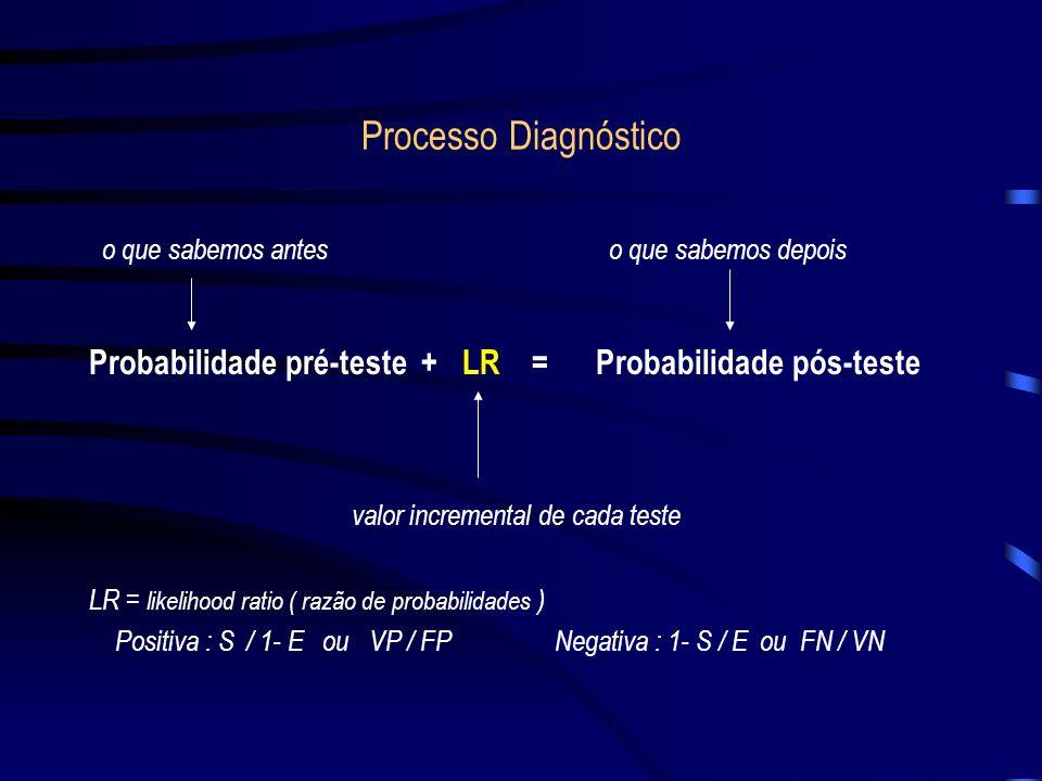 Processo Diagnóstico o que sabemos antes o que sabemos depois.