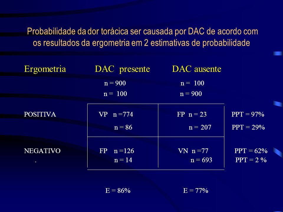 Ergometria DAC presente DAC ausente n = 900 n = 100