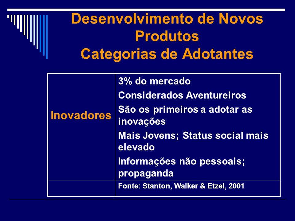 Desenvolvimento de Novos Produtos Categorias de Adotantes