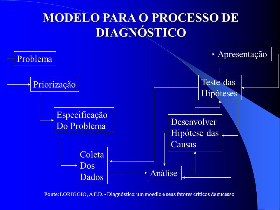 MODELO PARA O PROCESSO DE DIAGNÓSTICO
