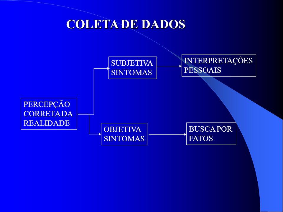 COLETA DE DADOS INTERPRETAÇÕES SUBJETIVA PESSOAIS SINTOMAS PERCEPÇÃO