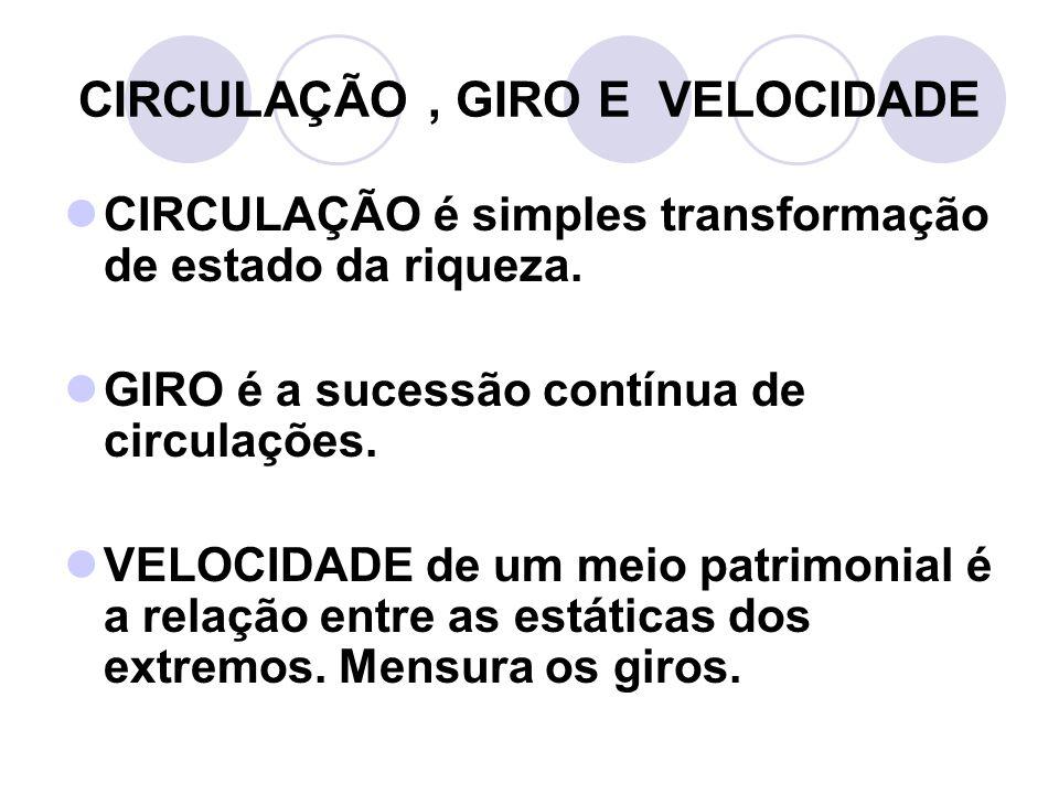 CIRCULAÇÃO , GIRO E VELOCIDADE