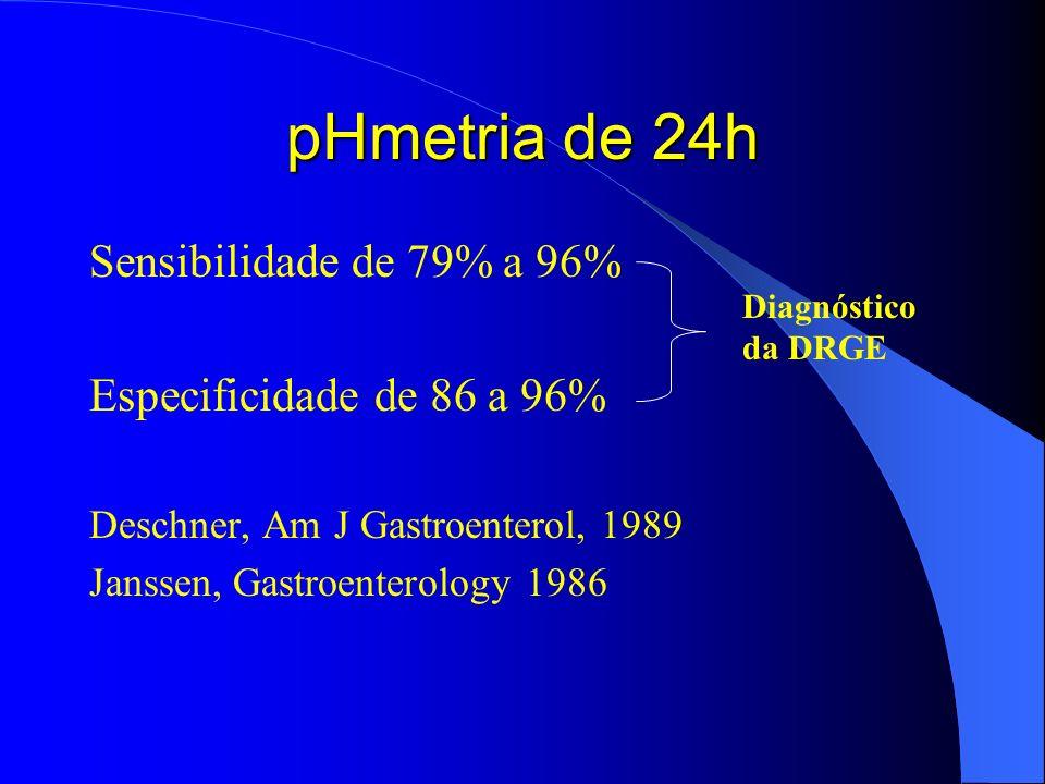 pHmetria de 24h Sensibilidade de 79% a 96% Especificidade de 86 a 96%