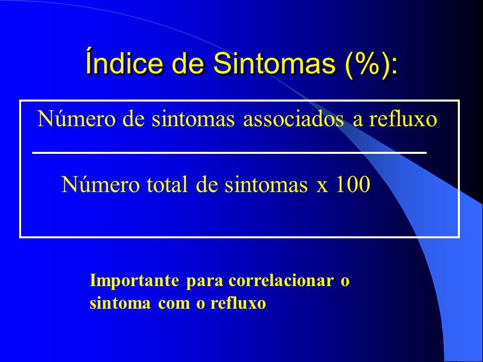 Índice de Sintomas (%):