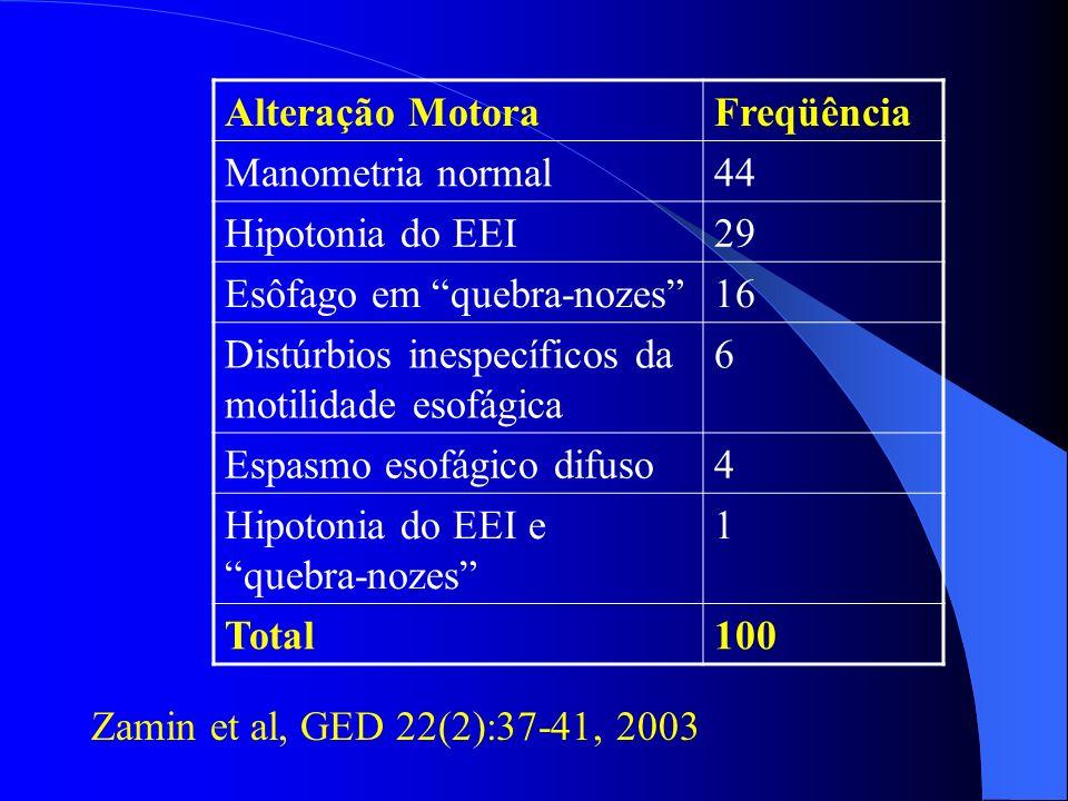 Alteração Motora Freqüência. Manometria normal. 44. Hipotonia do EEI. 29. Esôfago em quebra-nozes