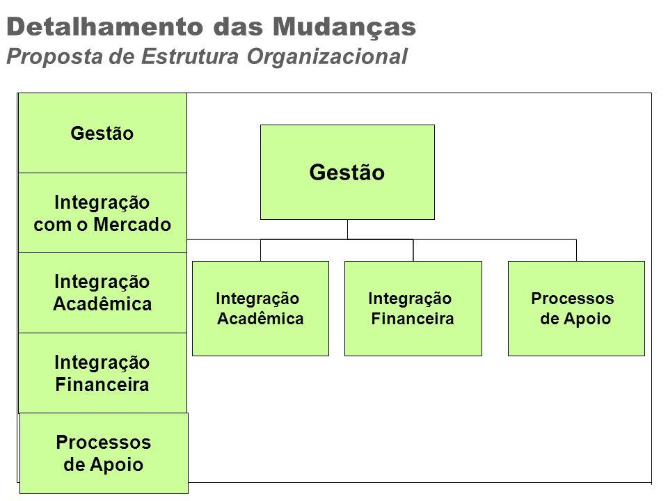 Detalhamento das Mudanças Proposta de Estrutura Organizacional