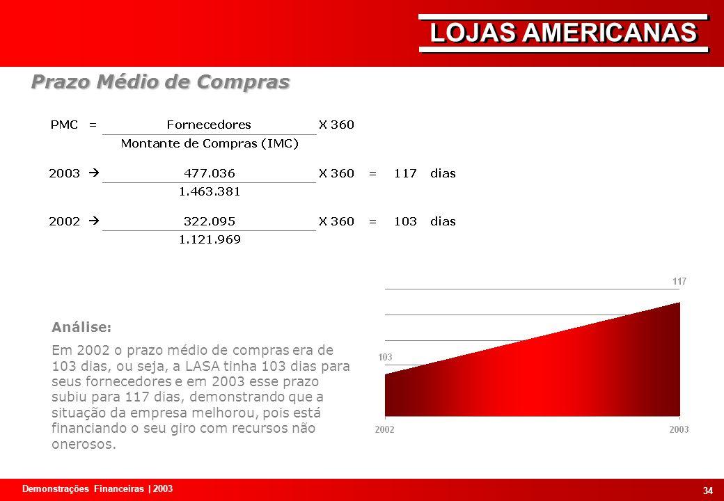 Prazo Médio de Compras Análise: