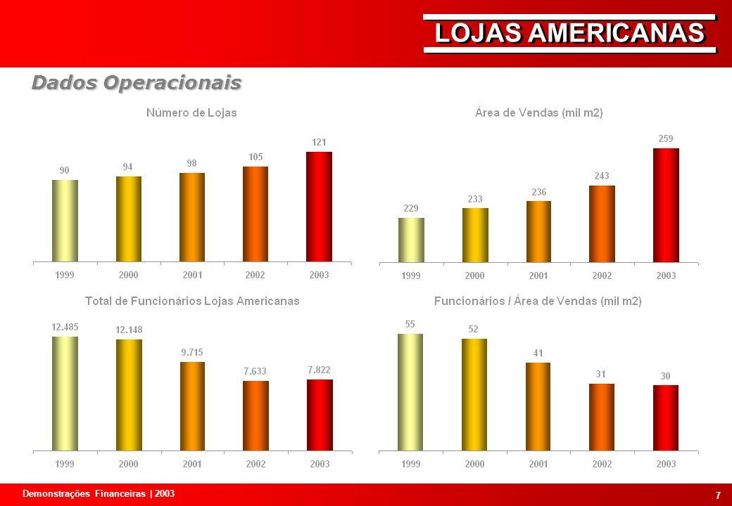 Dados Operacionais Demonstrações Financeiras | 2003