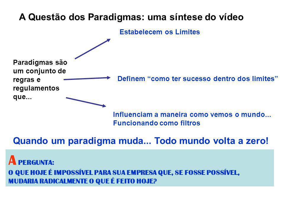 A PERGUNTA: A Questão dos Paradigmas: uma síntese do vídeo