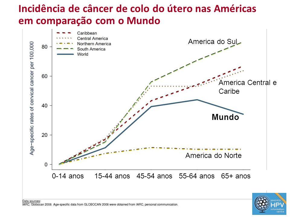 Incidência de câncer de colo do útero nas Américas em comparação com o Mundo