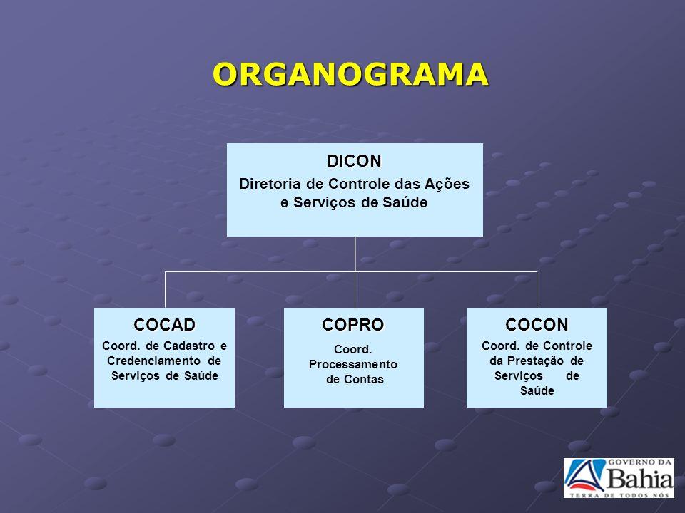 ORGANOGRAMA COCAD COPRO COCON DICON