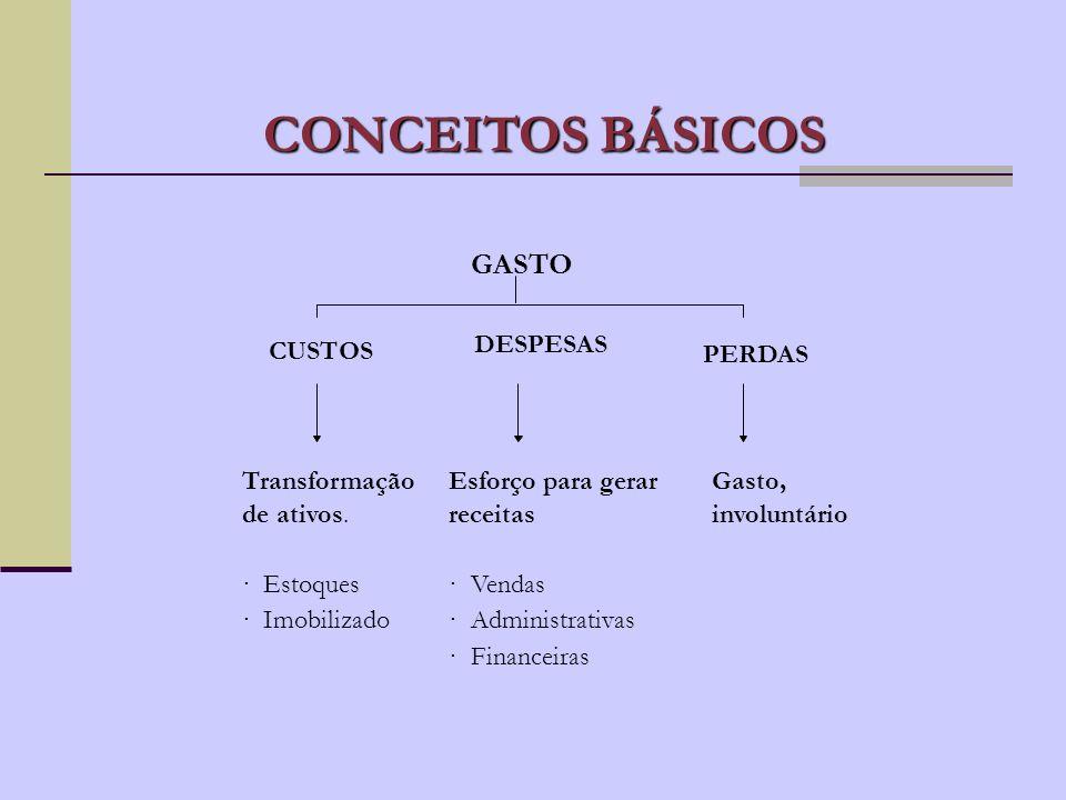 CONCEITOS BÁSICOS GASTO CUSTOS DESPESAS PERDAS Transformação