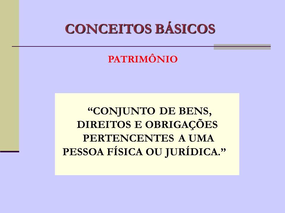 CONCEITOS BÁSICOS CONJUNTO DE BENS, DIREITOS E OBRIGAÇÕES