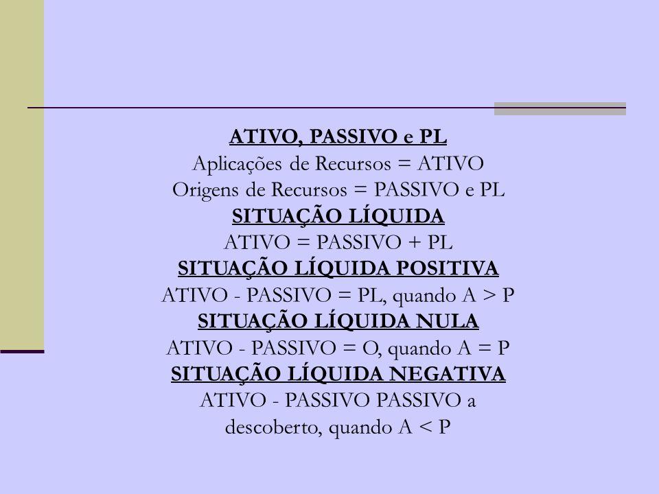 SITUAÇÃO LÍQUIDA POSITIVA SITUAÇÃO LÍQUIDA NEGATIVA