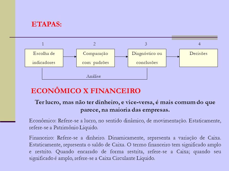 ECONÔMICO X FINANCEIRO