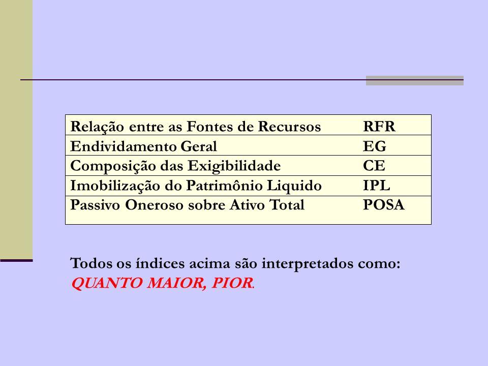 Relação entre as Fontes de Recursos RFR
