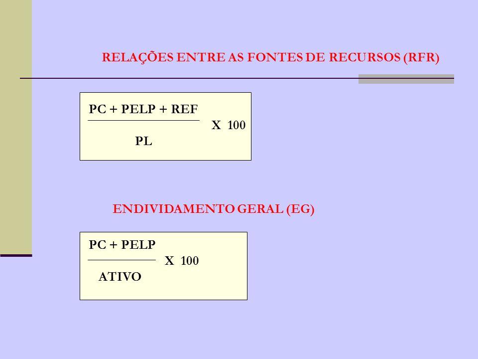 RELAÇÕES ENTRE AS FONTES DE RECURSOS (RFR)