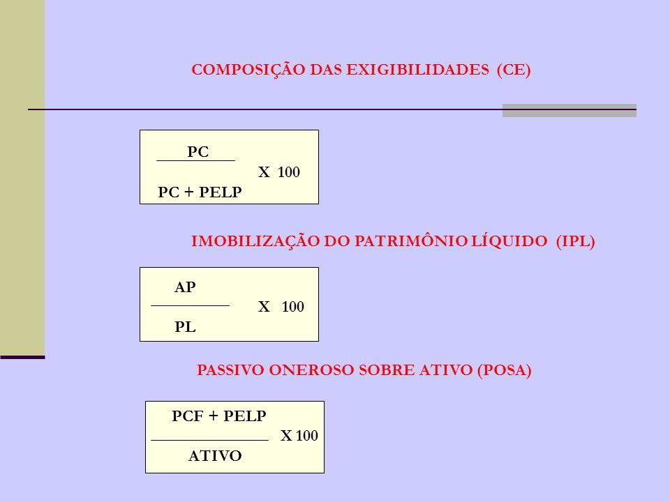 COMPOSIÇÃO DAS EXIGIBILIDADES (CE)