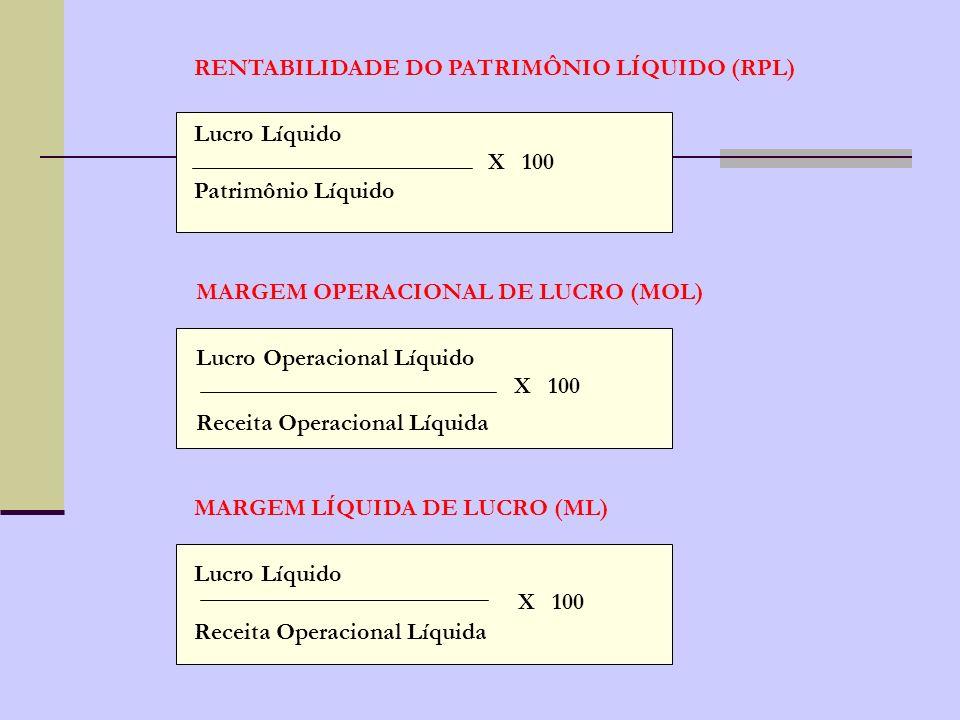 RENTABILIDADE DO PATRIMÔNIO LÍQUIDO (RPL)