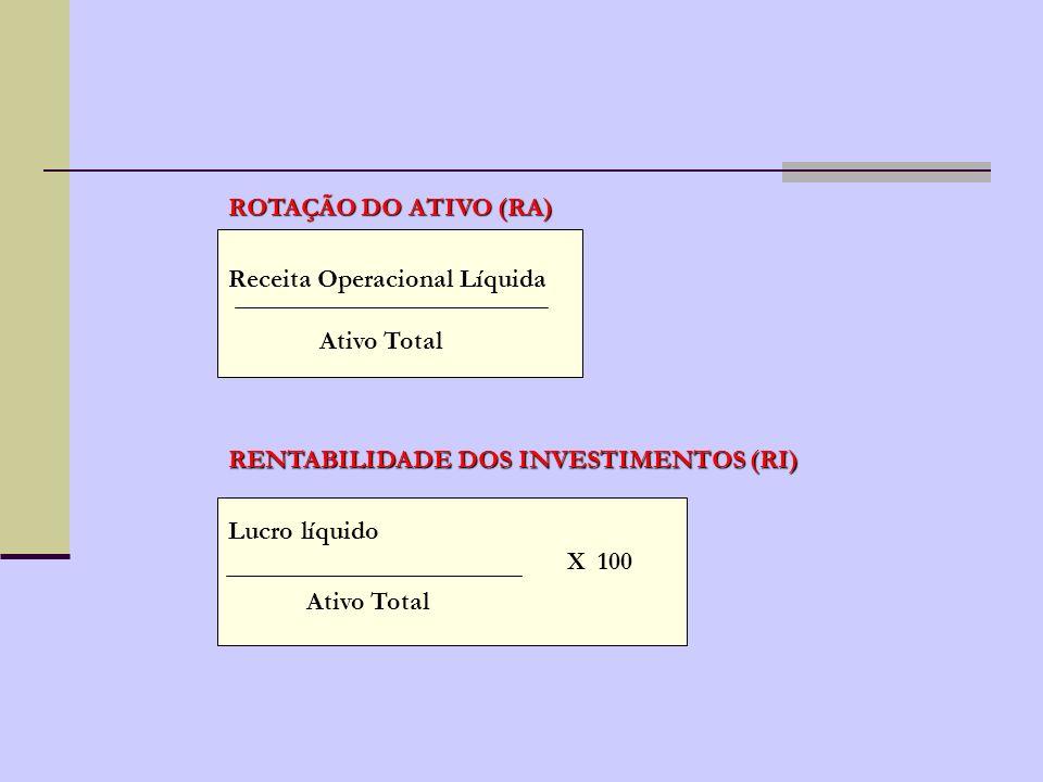 ROTAÇÃO DO ATIVO (RA) Receita Operacional Líquida. Ativo Total. RENTABILIDADE DOS INVESTIMENTOS (RI)