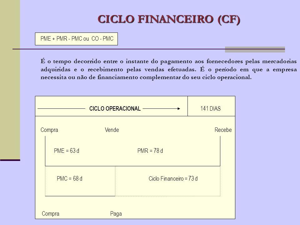 CICLO FINANCEIRO (CF) PME + PMR - PMC ou CO - PMC.