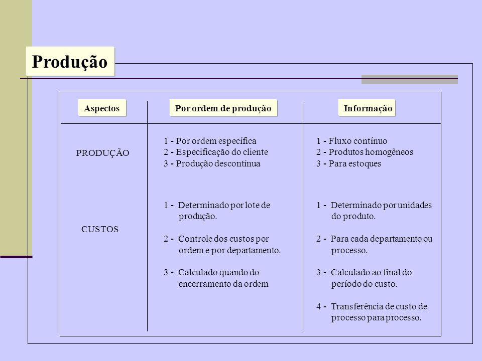 Produção Aspectos Por ordem de produção Informação PRODUÇÃO