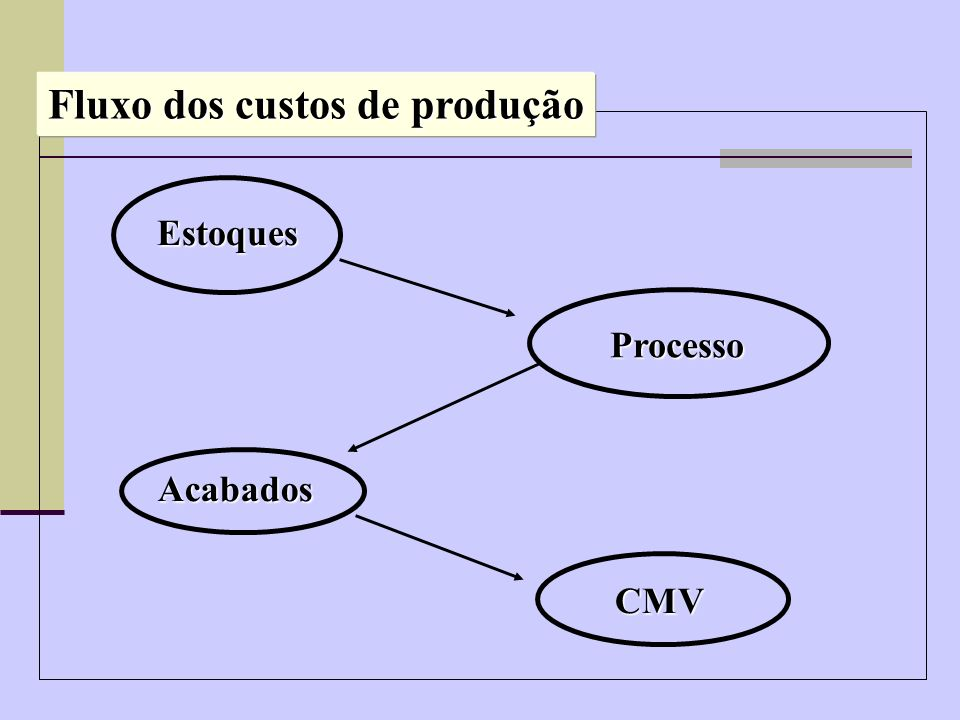 Fluxo dos custos de produção