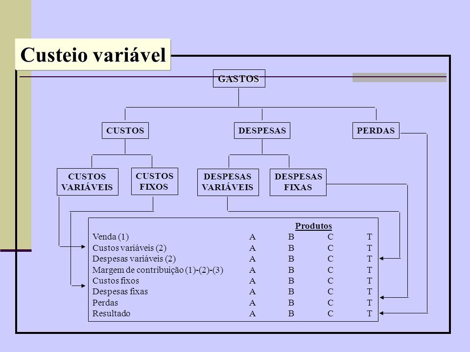 Custeio variável GASTOS CUSTOS VARIÁVEIS FIXOS DESPESAS FIXAS PERDAS