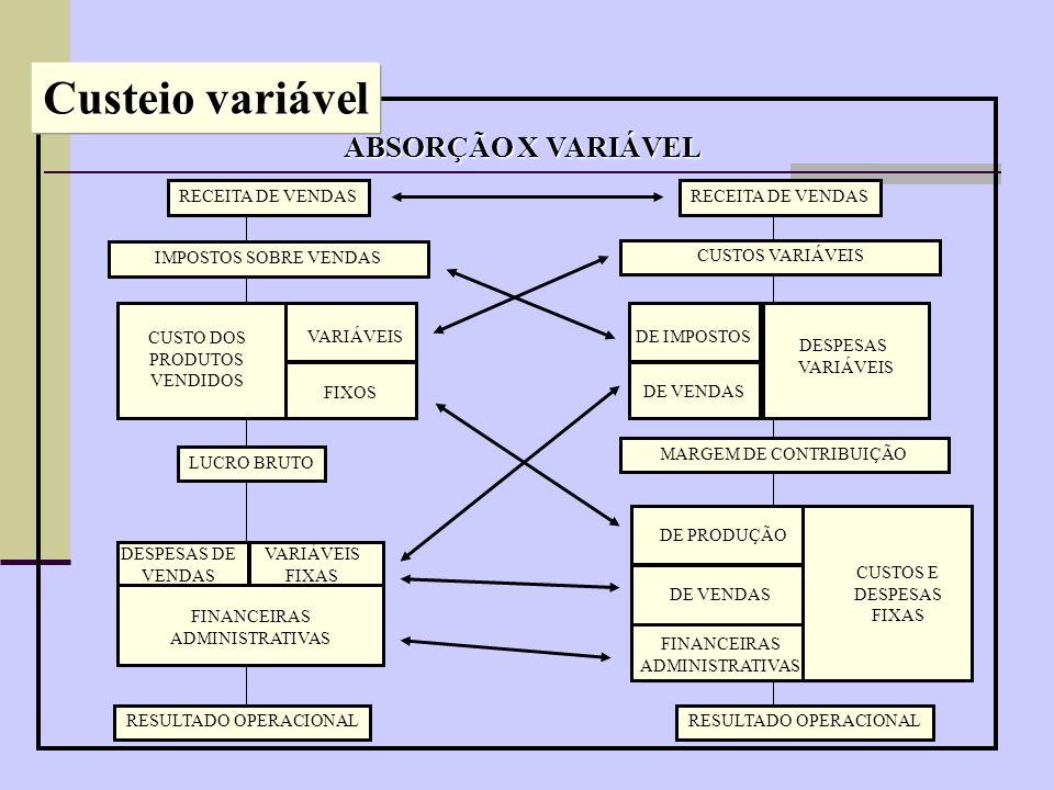 Custeio variável ABSORÇÃO X VARIÁVEL RECEITA DE VENDAS