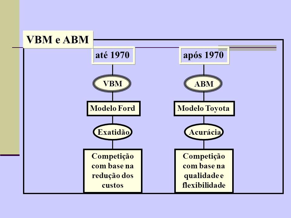 VBM e ABM até 1970 após 1970 VBM Modelo Ford