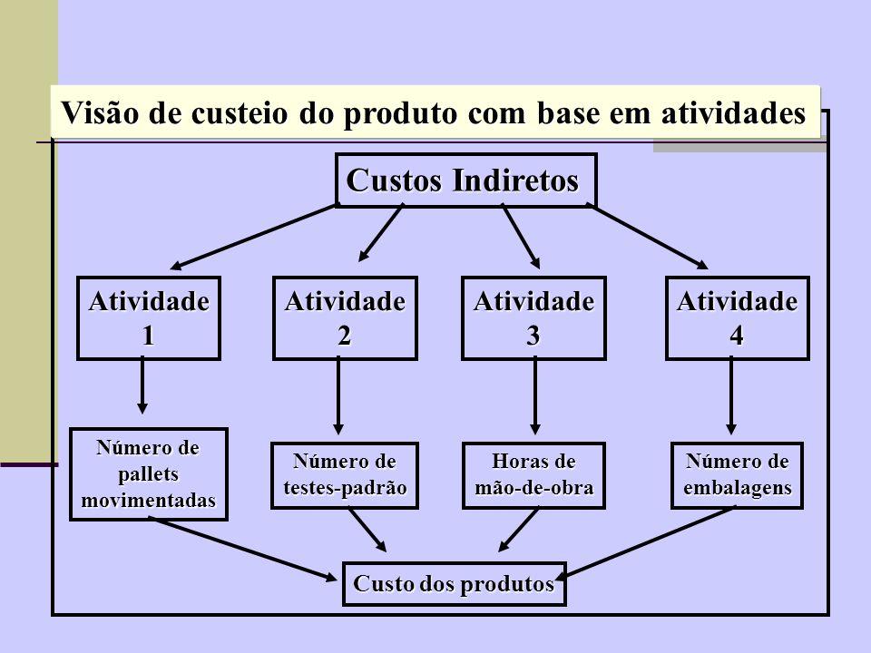 Visão de custeio do produto com base em atividades
