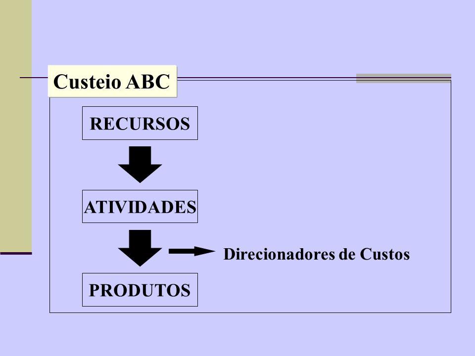 RECURSOS ATIVIDADES PRODUTOS Direcionadores de Custos Custeio ABC