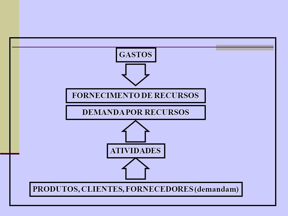 FORNECIMENTO DE RECURSOS