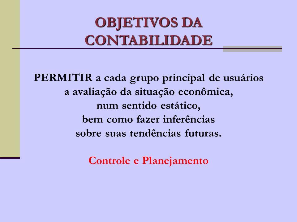 OBJETIVOS DA CONTABILIDADE