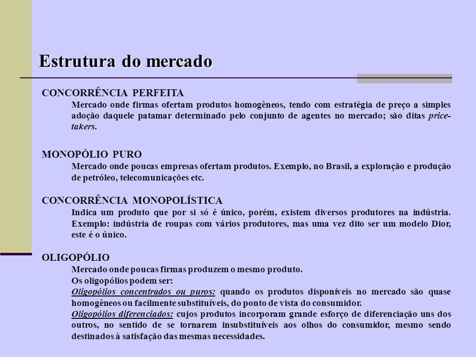 Estrutura do mercado CONCORRÊNCIA PERFEITA MONOPÓLIO PURO