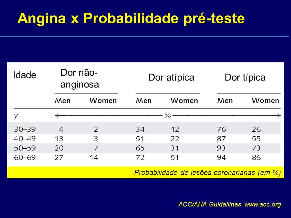 Angina x Probabilidade pré-teste