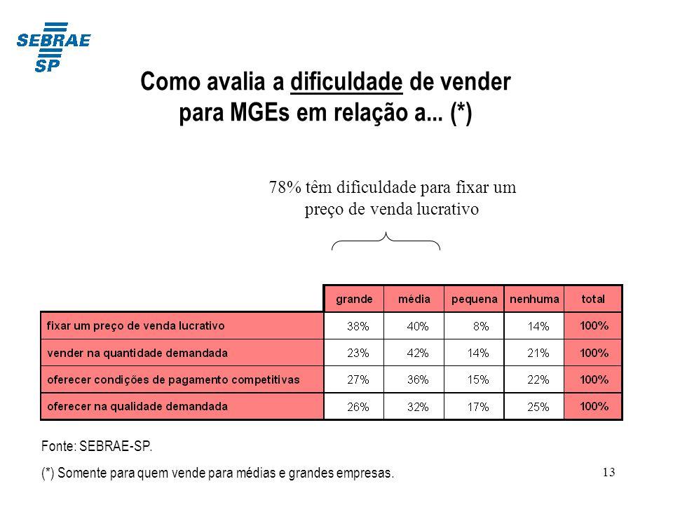 Como avalia a dificuldade de vender para MGEs em relação a... (*)