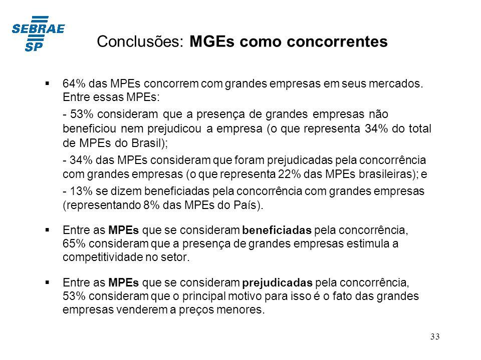 Conclusões: MGEs como concorrentes