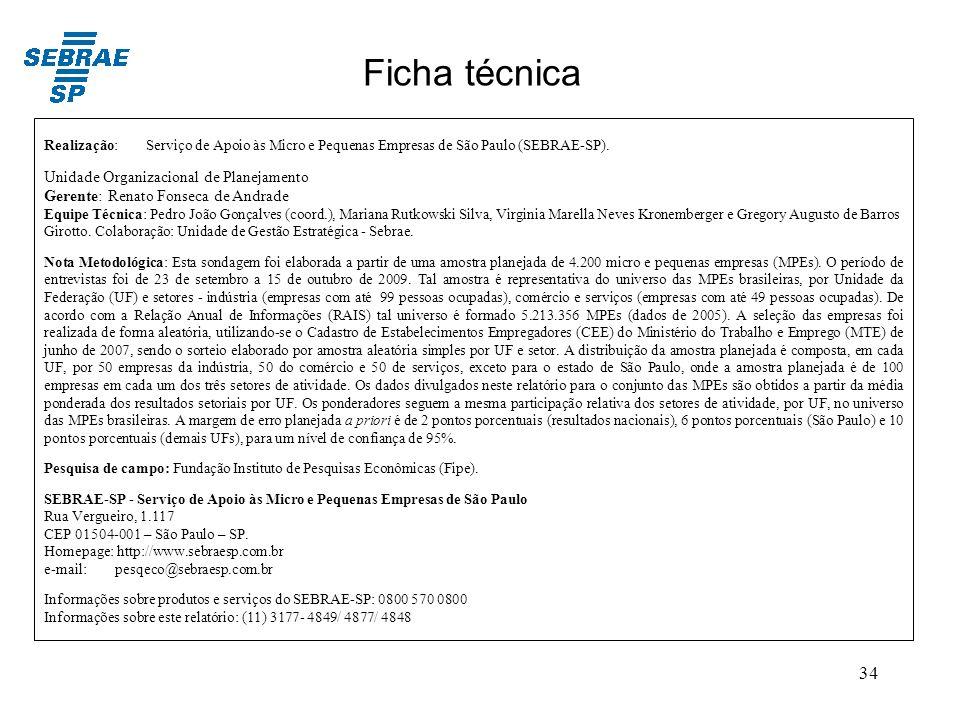 Ficha técnica Unidade Organizacional de Planejamento