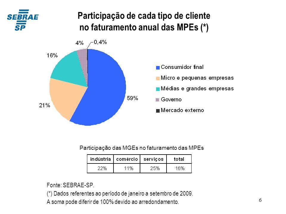 Participação de cada tipo de cliente no faturamento anual das MPEs (*)