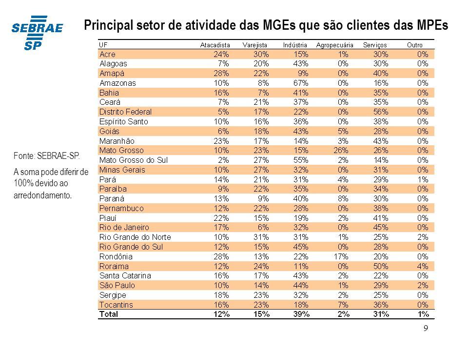 Principal setor de atividade das MGEs que são clientes das MPEs