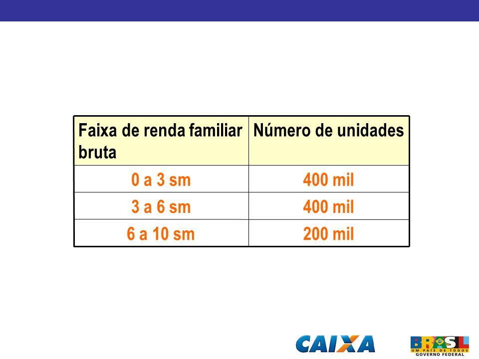 Número de unidades Faixa de renda familiar bruta 200 mil 6 a 10 sm 400 mil 3 a 6 sm 0 a 3 sm