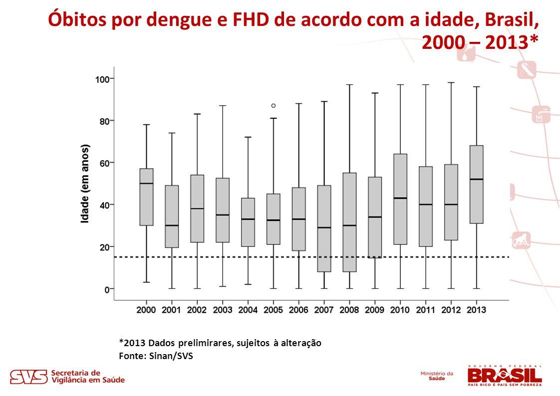 Óbitos por dengue e FHD de acordo com a idade, Brasil, 2000 – 2013*