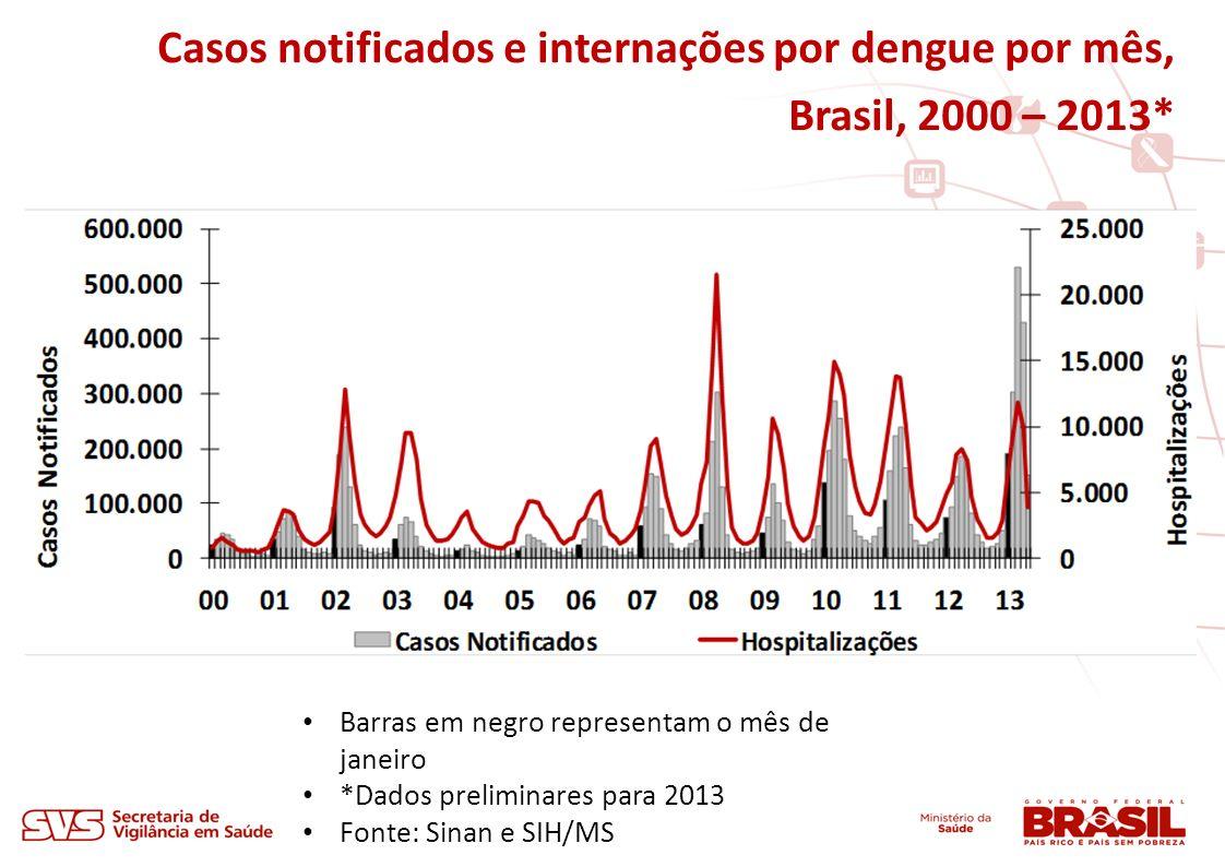 Casos notificados e internações por dengue por mês, Brasil, 2000 – 2013*