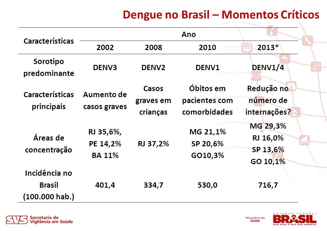 Dengue no Brasil – Momentos Críticos