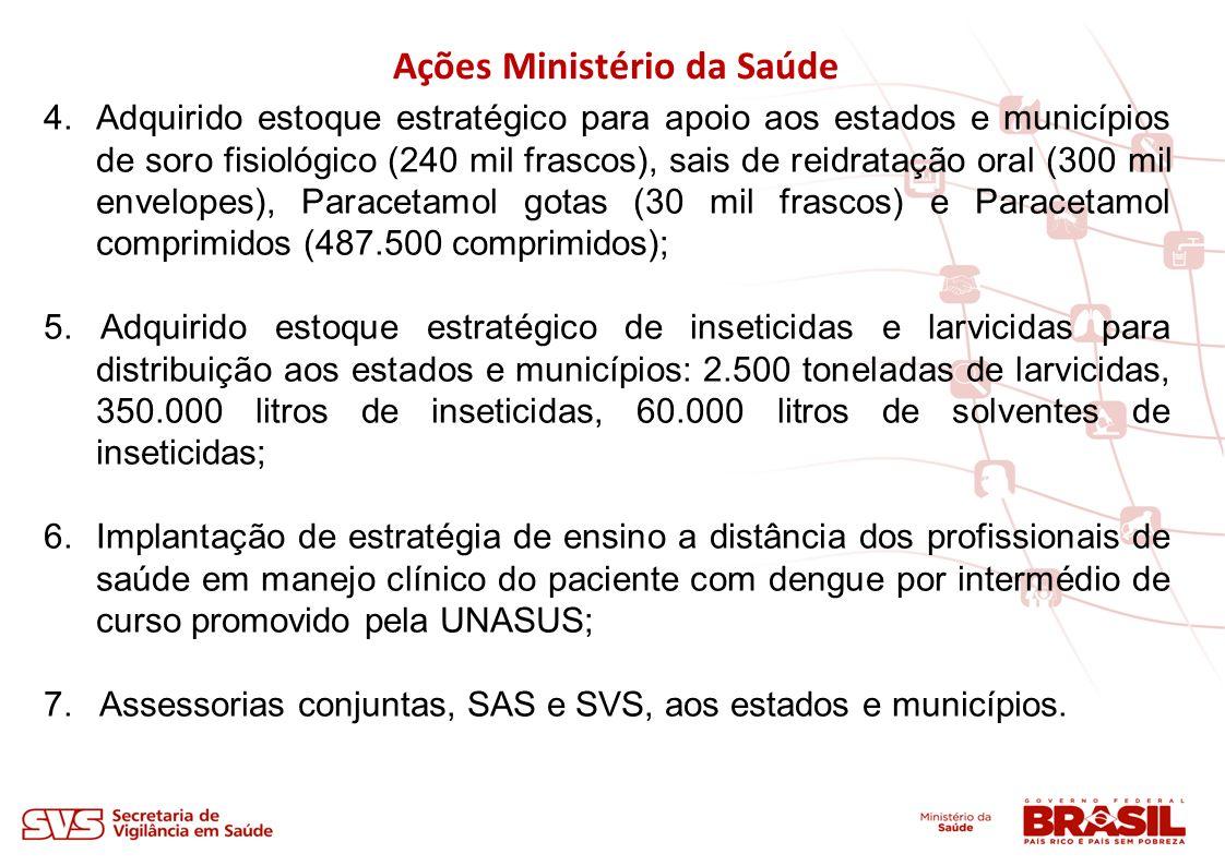 Ações Ministério da Saúde