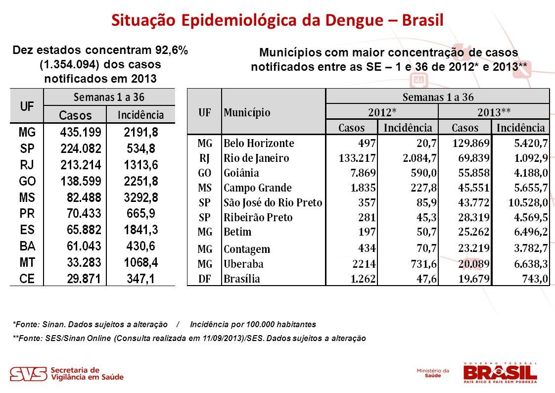 Situação Epidemiológica da Dengue – Brasil