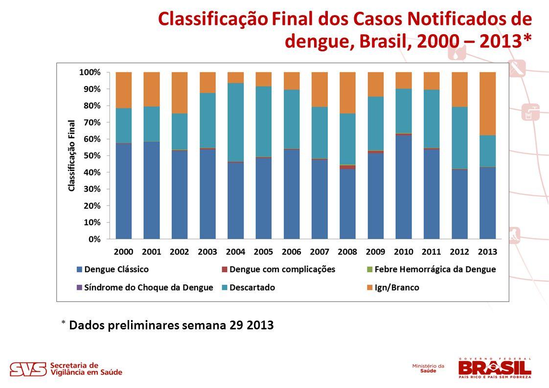 Classificação Final dos Casos Notificados de dengue, Brasil, 2000 – 2013*