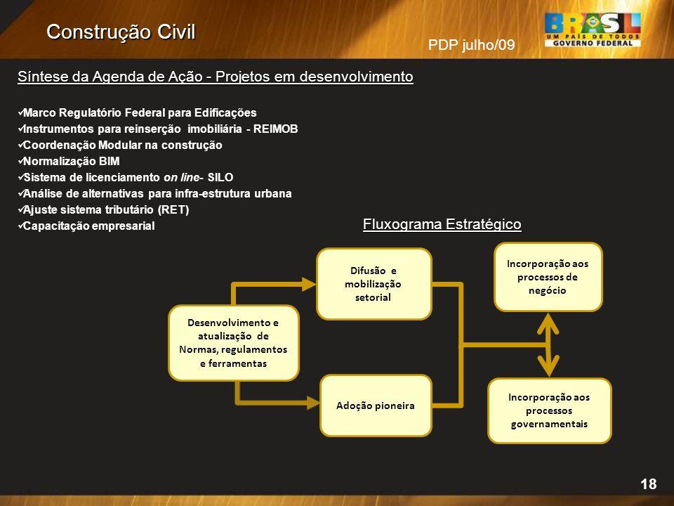 Construção Civil Síntese da Agenda de Ação - Projetos em desenvolvimento. Marco Regulatório Federal para Edificações.